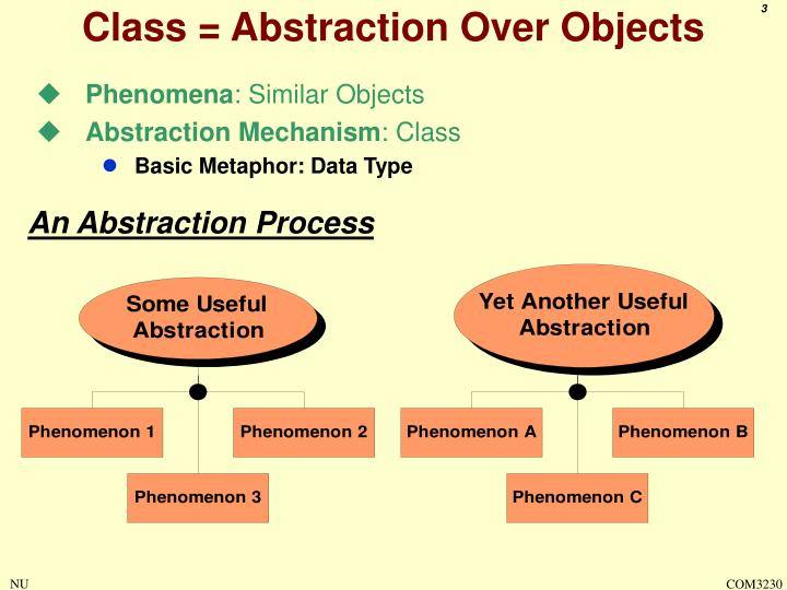 Class = Abstraction Over Objects
