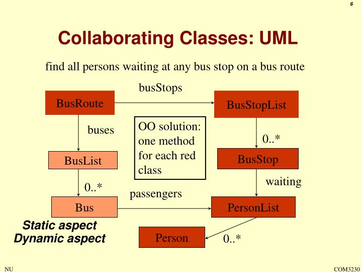 Collaborating Classes: UML