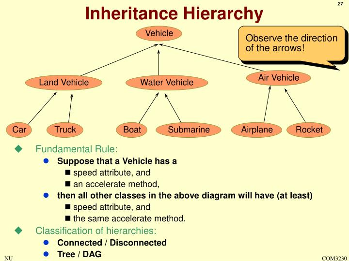 Inheritance Hierarchy