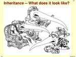 inheritance what does it look like