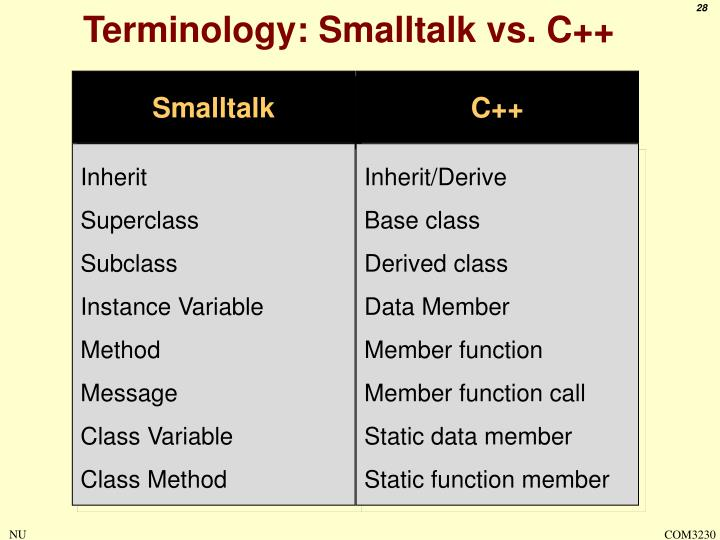 Terminology: Smalltalk vs. C++