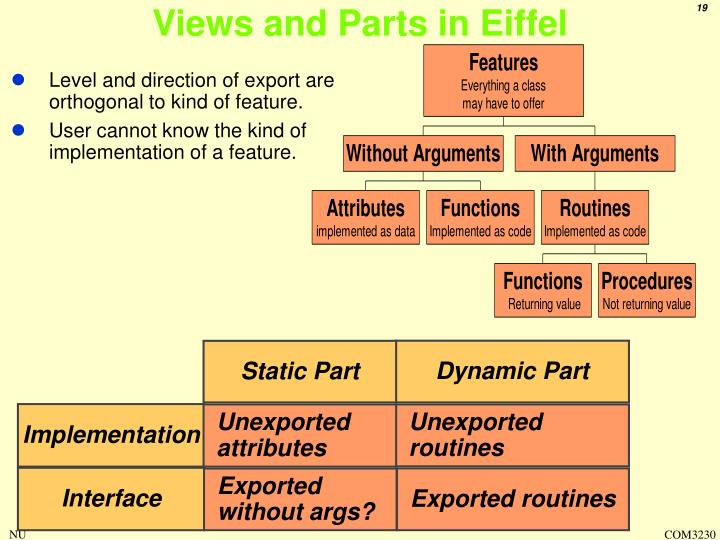 Views and Parts in Eiffel