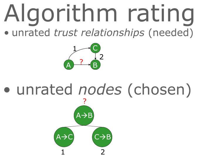 Algorithm rating