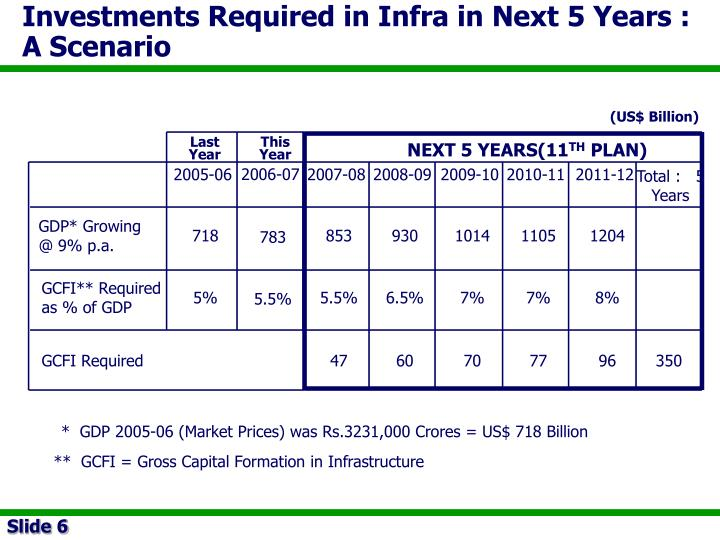 Investments Required in Infra in Next 5 Years :