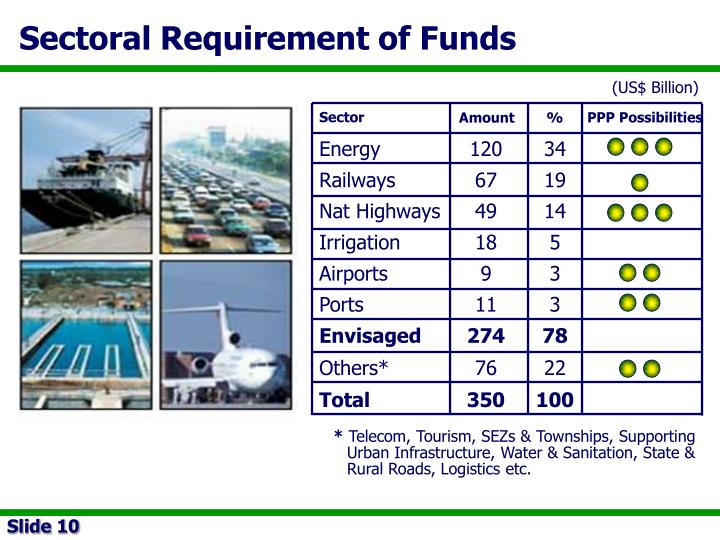 Sectoral Requirement of Funds