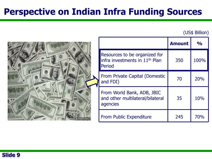 Perspective on Indian Infra Funding Sources