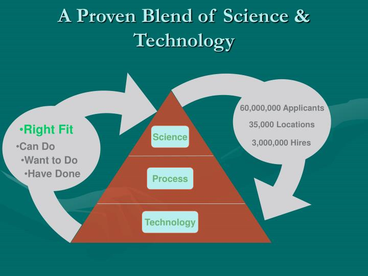 A Proven Blend of Science & Technology