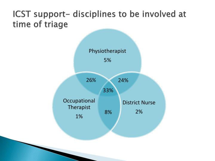 ICST support- disciplines to be involved at time of triage