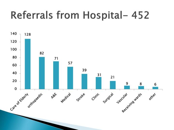 Referrals from Hospital- 452