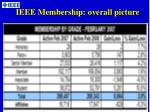ieee membership overall picture1