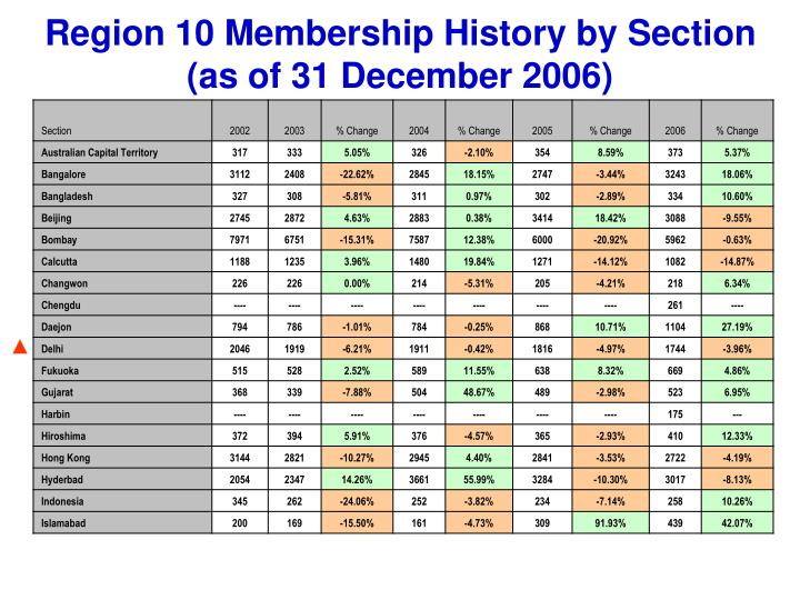 Region 10 Membership History by Section