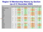 region 10 membership history by section as of 31 december 2006