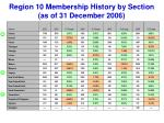 region 10 membership history by section as of 31 december 20061