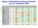 region 10 membership history by section as of 31 december 20062