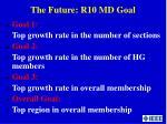 the future r10 md goal