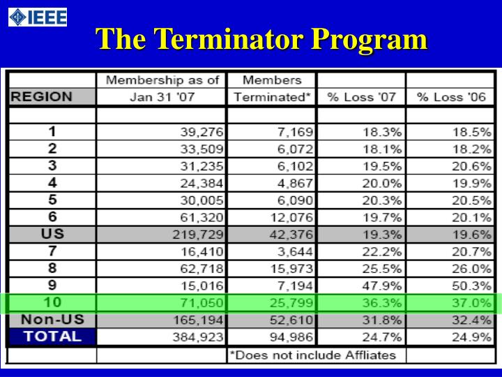 The Terminator Program