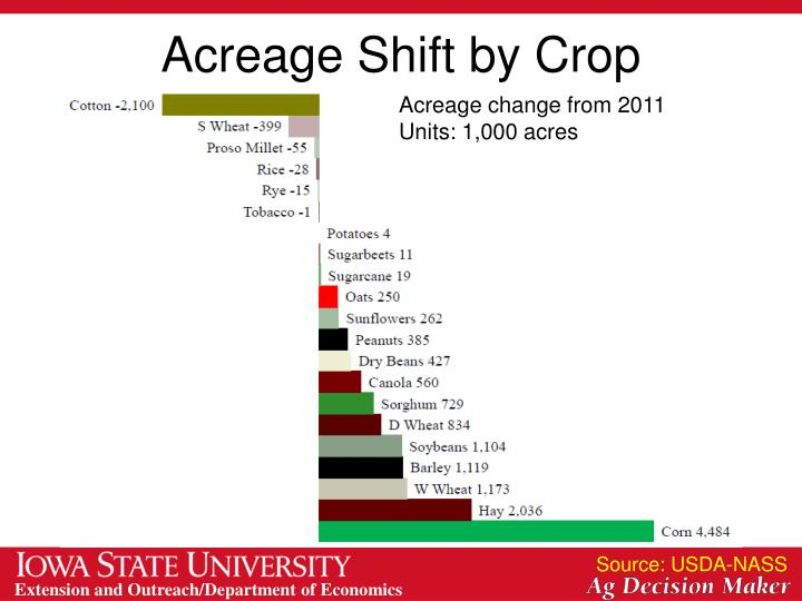 Acreage Shift by Crop