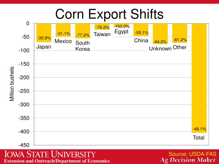 Corn Export Shifts