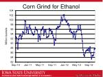 corn grind for ethanol