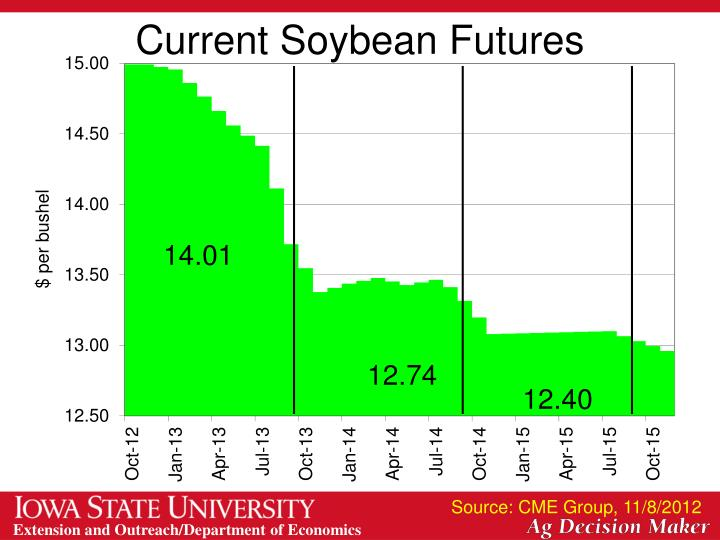 Current Soybean Futures