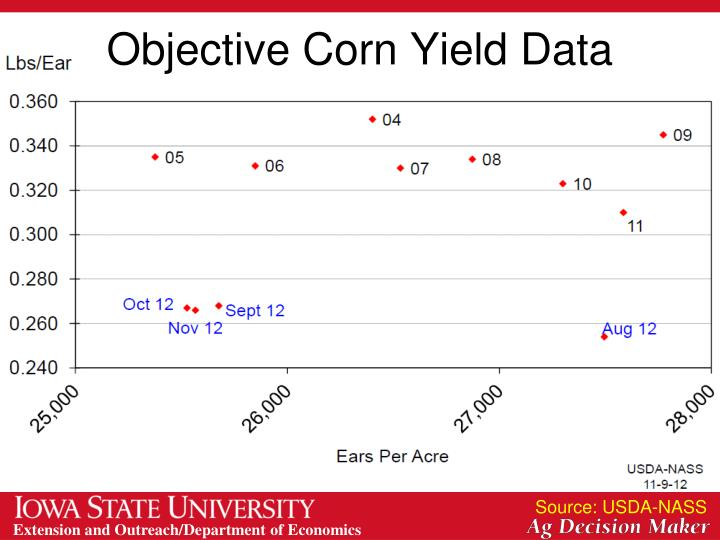 Objective Corn Yield Data