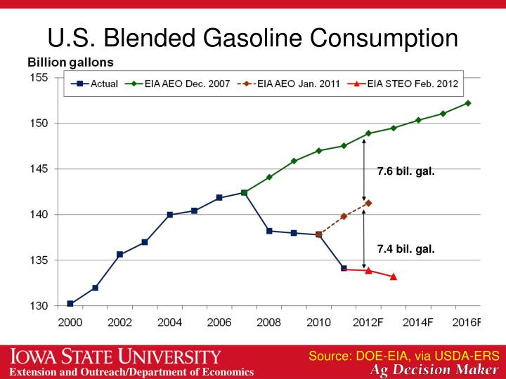 U.S. Blended Gasoline Consumption
