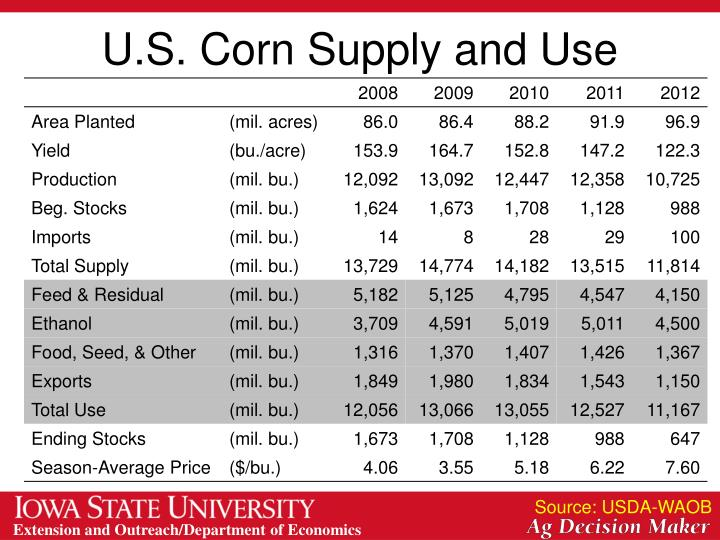 U.S. Corn Supply and Use