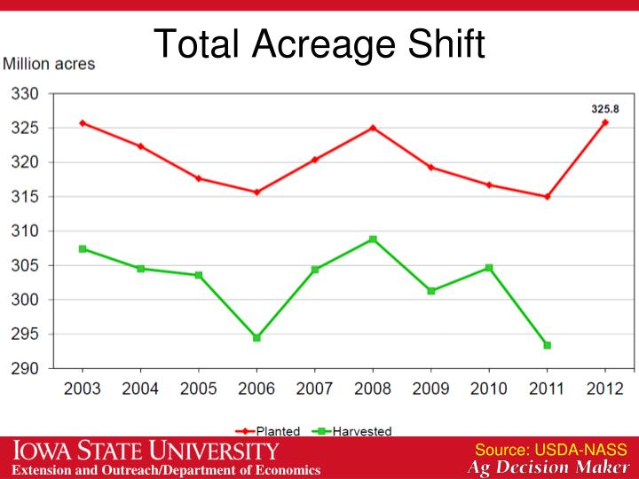 Total Acreage Shift