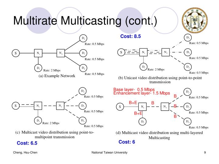 Multirate Multicasting (cont.)