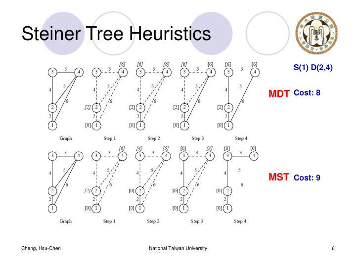 Steiner Tree Heuristics