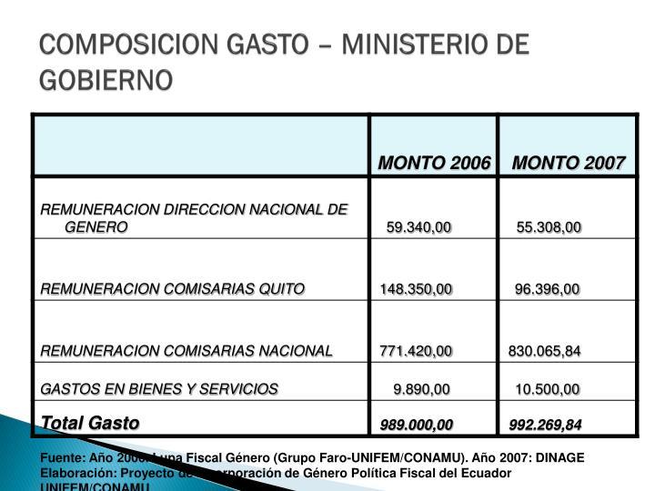 COMPOSICION GASTO – MINISTERIO DE GOBIERNO