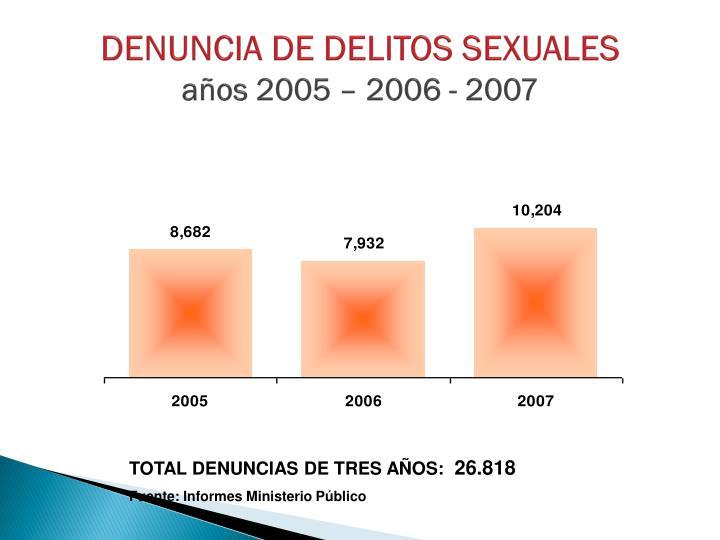 DENUNCIA DE DELITOS SEXUALES