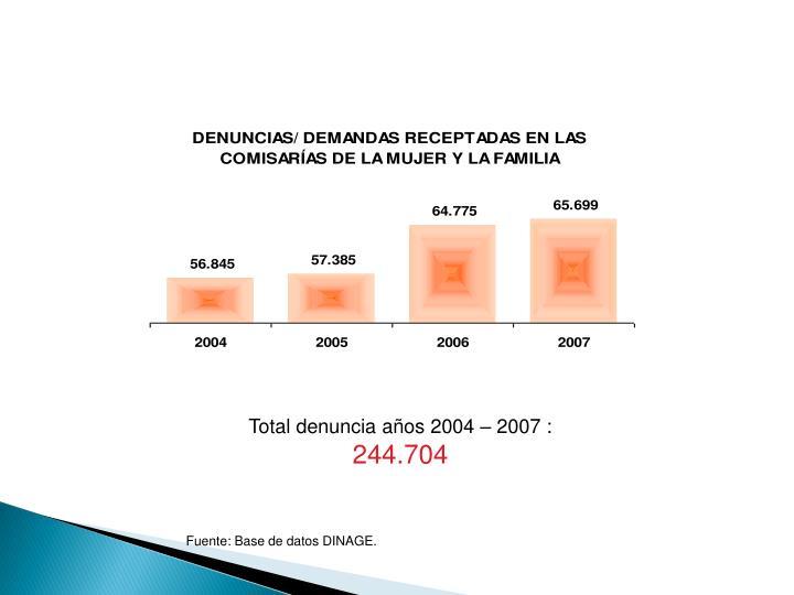 Total denuncia años 2004 – 2007 :