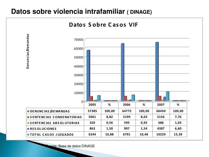 Datos sobre violencia intrafamiliar