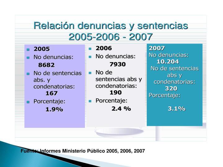 Fuente: Informes Ministerio Público 2005, 2006, 2007