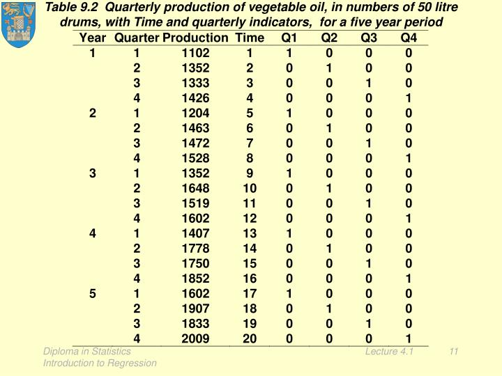 Table 9.2  Quarterly production of vegetable oil, in numbers of 50 litre drums, with Time and quarterly indicators,  for a five year period