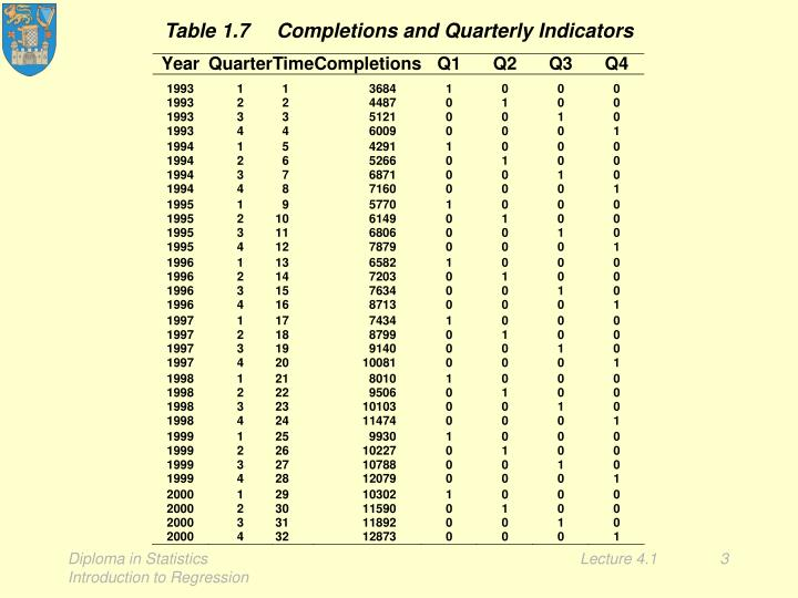 Table 1 7 completions and quarterly indicators