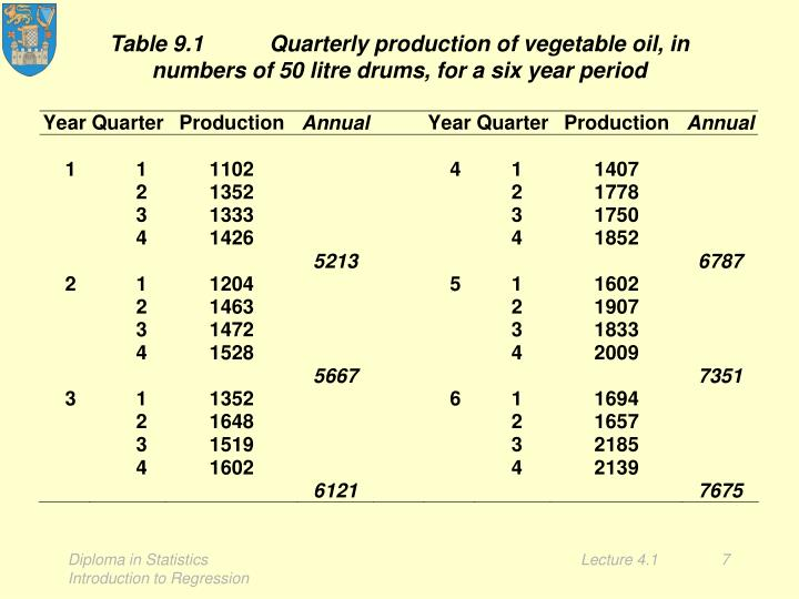 Table 9.1Quarterly production of vegetable oil, in numbers of 50 litre drums, for a six year period