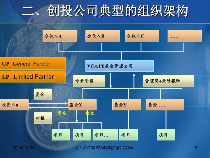 二、创投公司典型的组织架构
