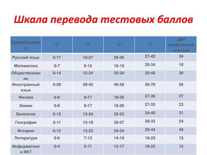 Шкала перевода тестовых баллов