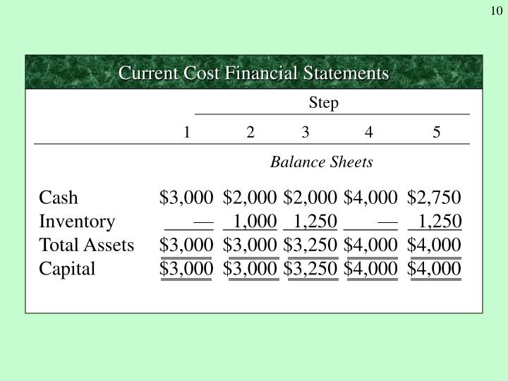 Current Cost Financial Statements