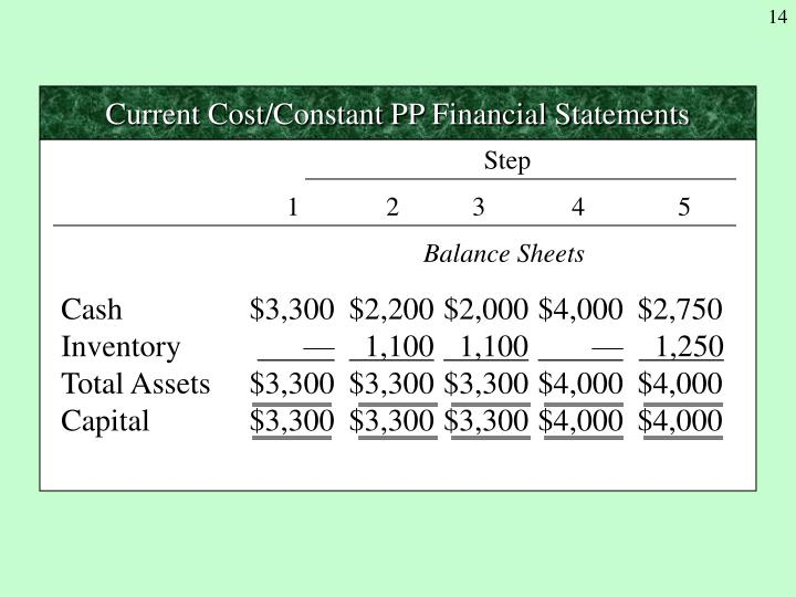 Current Cost/Constant PP Financial Statements