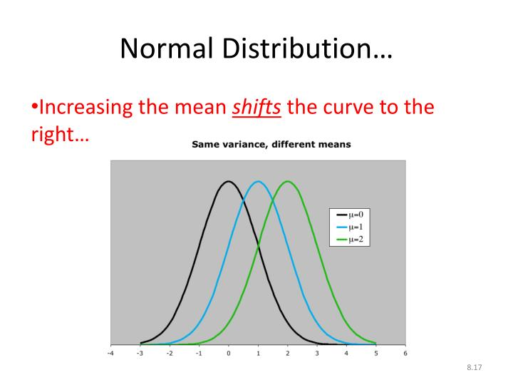 Normal Distribution…