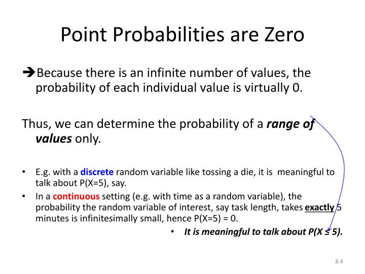 Point Probabilities are Zero