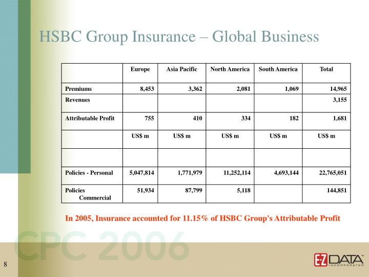 HSBC Group Insurance – Global Business