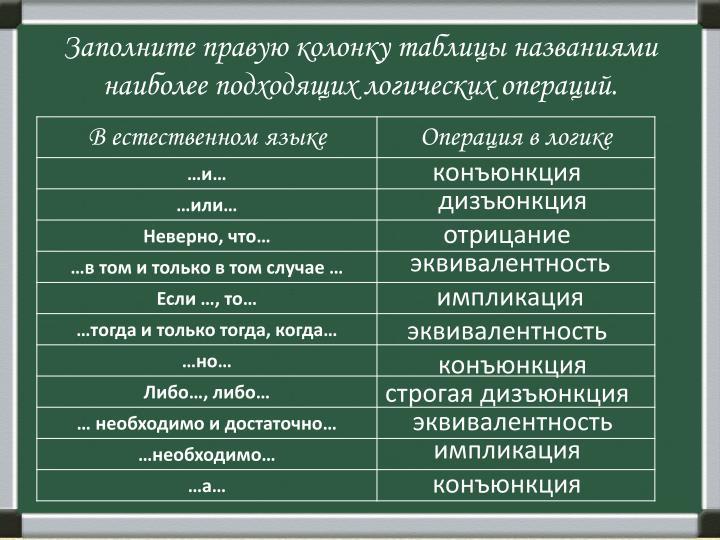 Заполните правую колонку таблицы названиями наиболее подходящих логических операций.