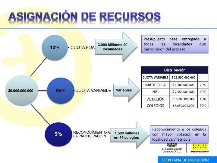 ASIGNACIÓN DE RECURSOS