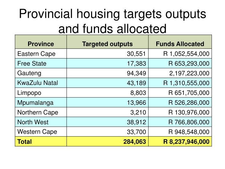 Provincial housing targets outputs and funds allocated