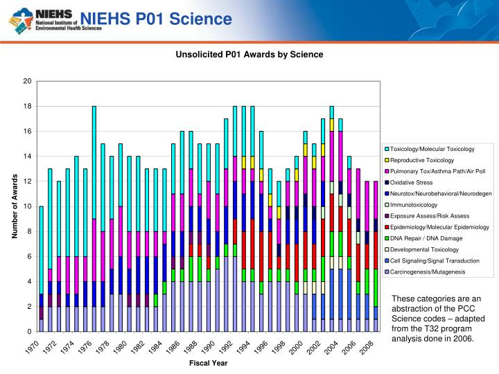 NIEHS P01 Science