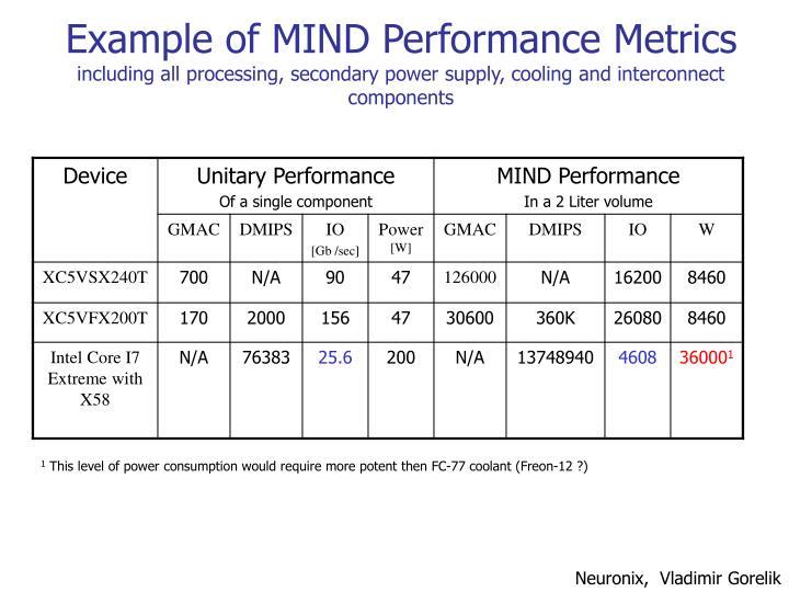 Example of MIND Performance Metrics